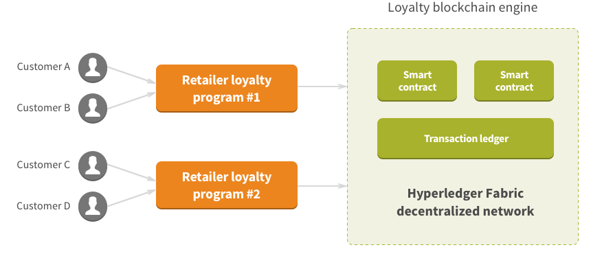 Figure 1. High-level outline of the blockchain based solution for loyalty programs