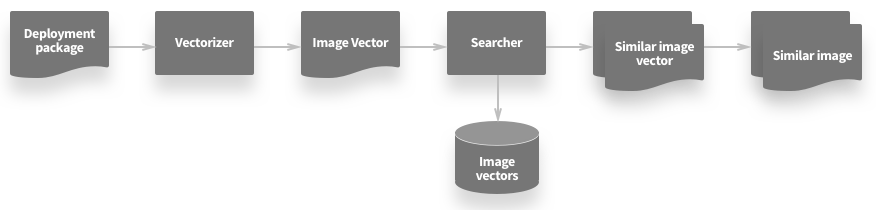 image-similarity searcher diagram