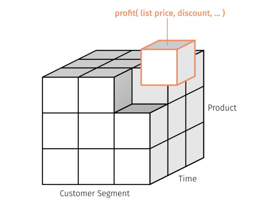 Total Profit Cube