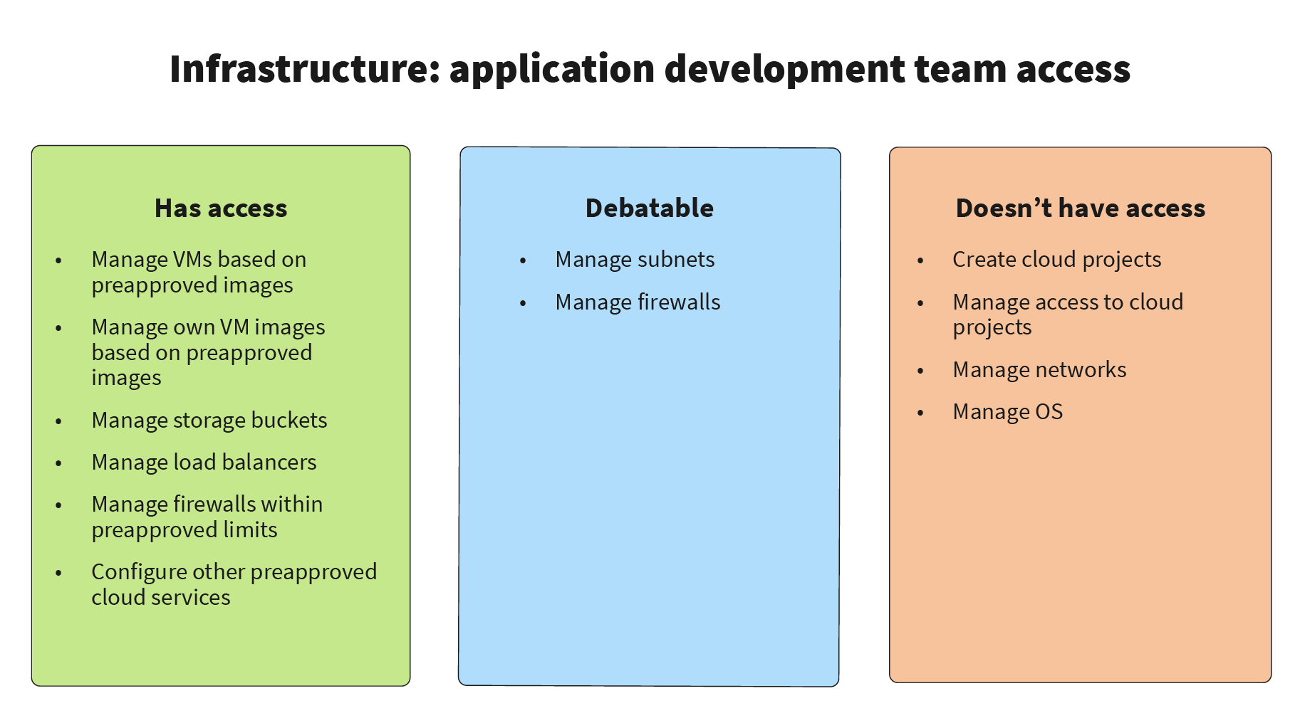 Infrastructure: application development team access