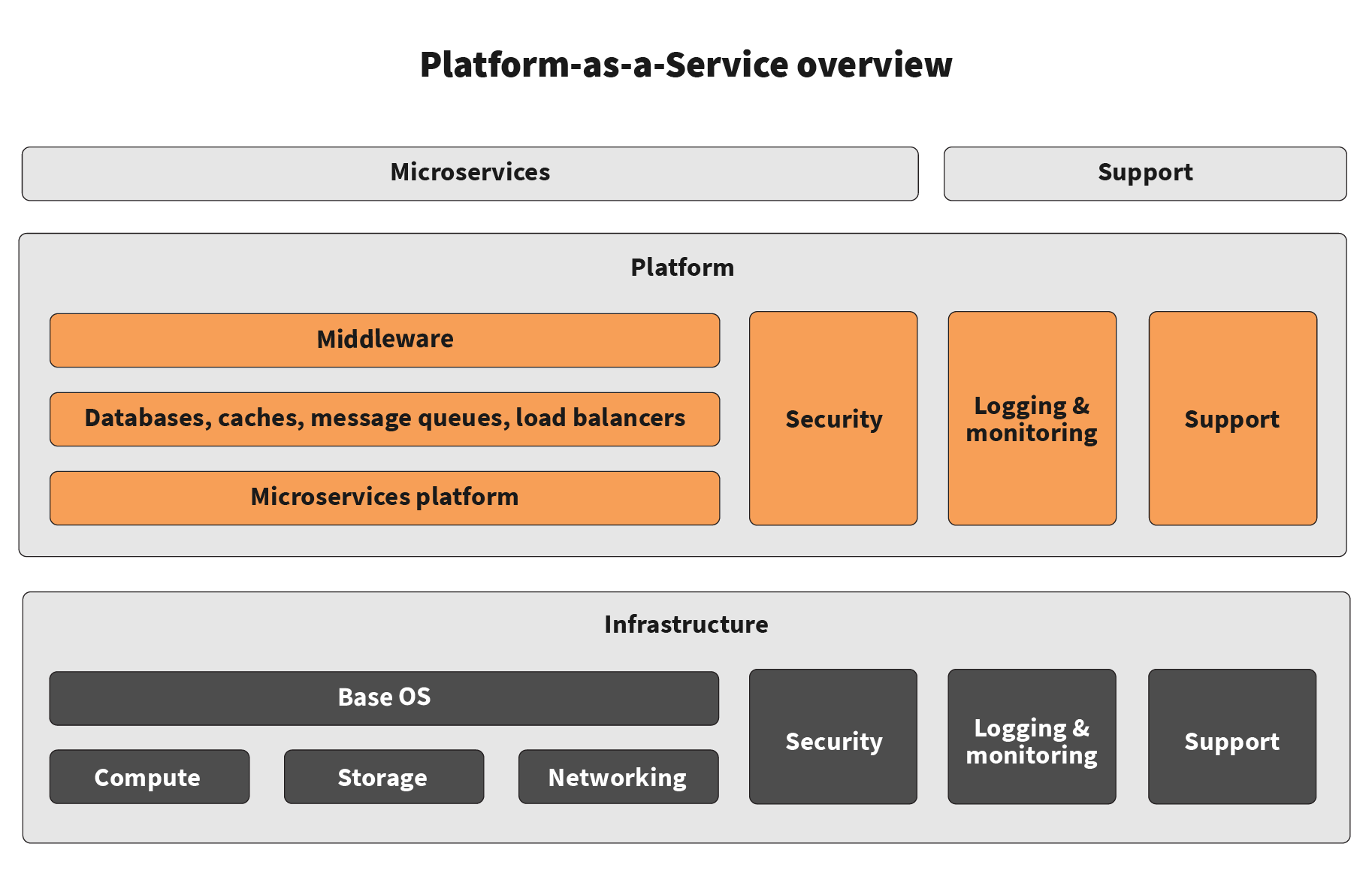 Platform-as-a-Service overview