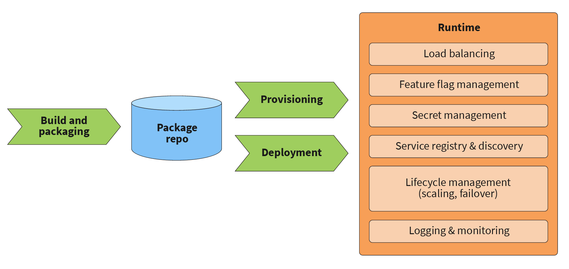 Microservices platform capabilities