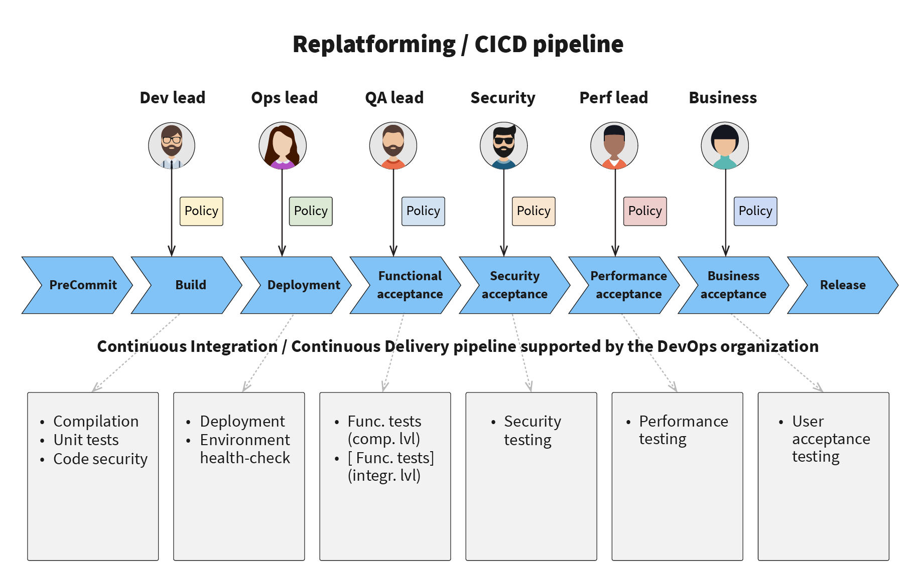 CI/CD pipeline architecture