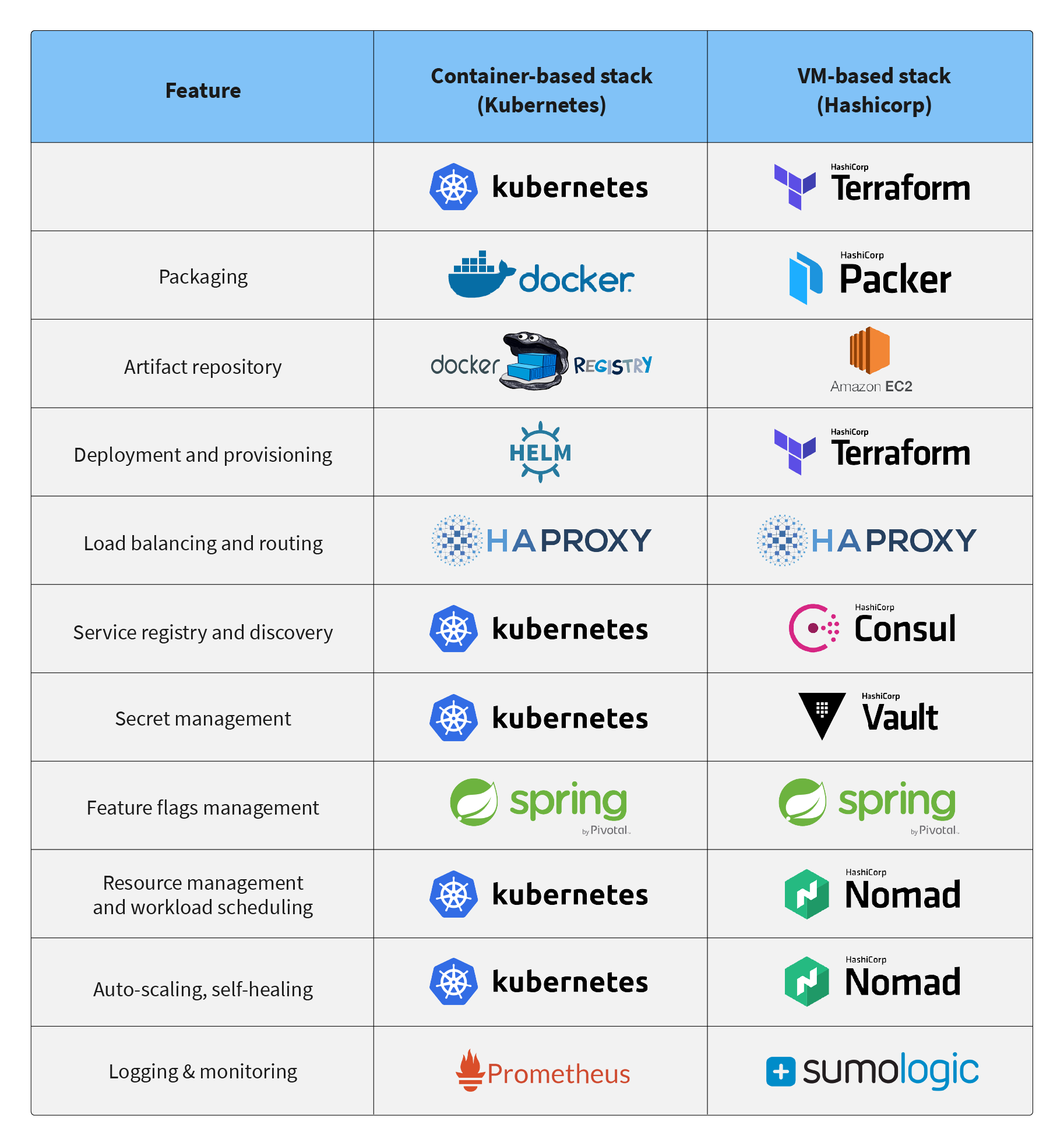 Comparison of VM and Docker technologies