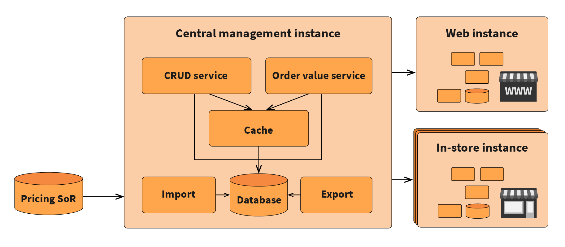Architecture of the core platform in a pricing system
