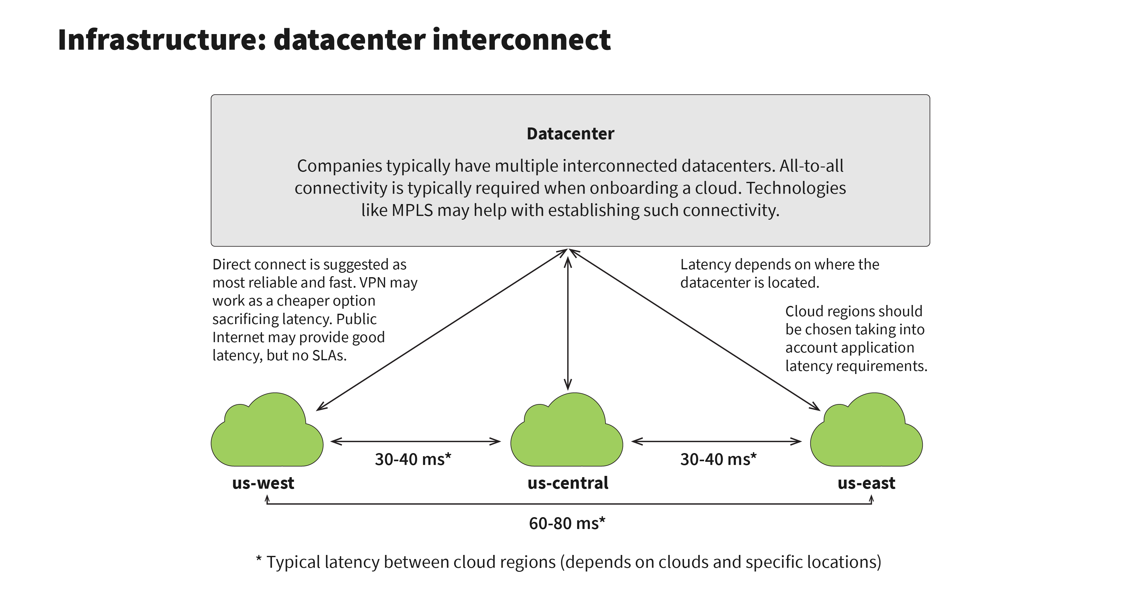 Datacenter Interconnection and cloud regions
