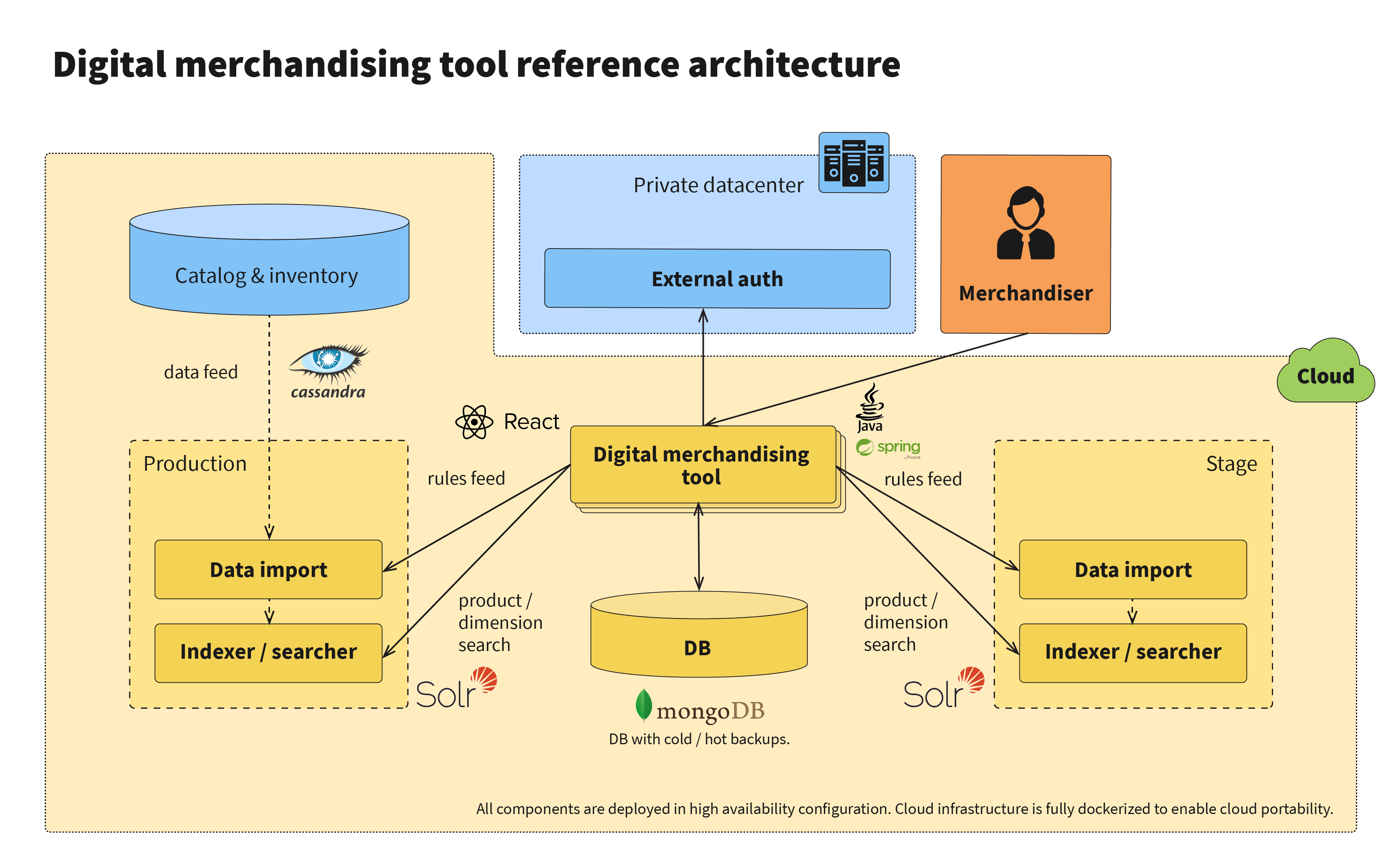 New merchandising tool architecture