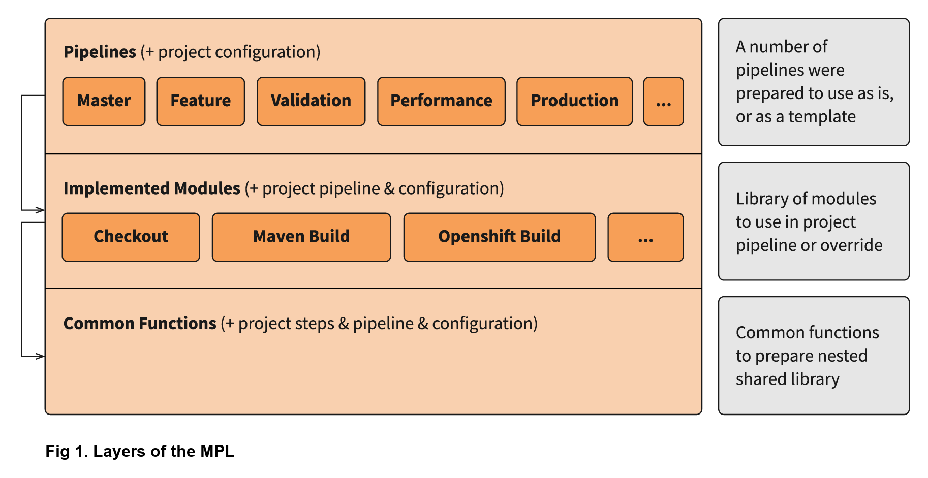 Developing a modular pipeline library to improve DevOps collaboration