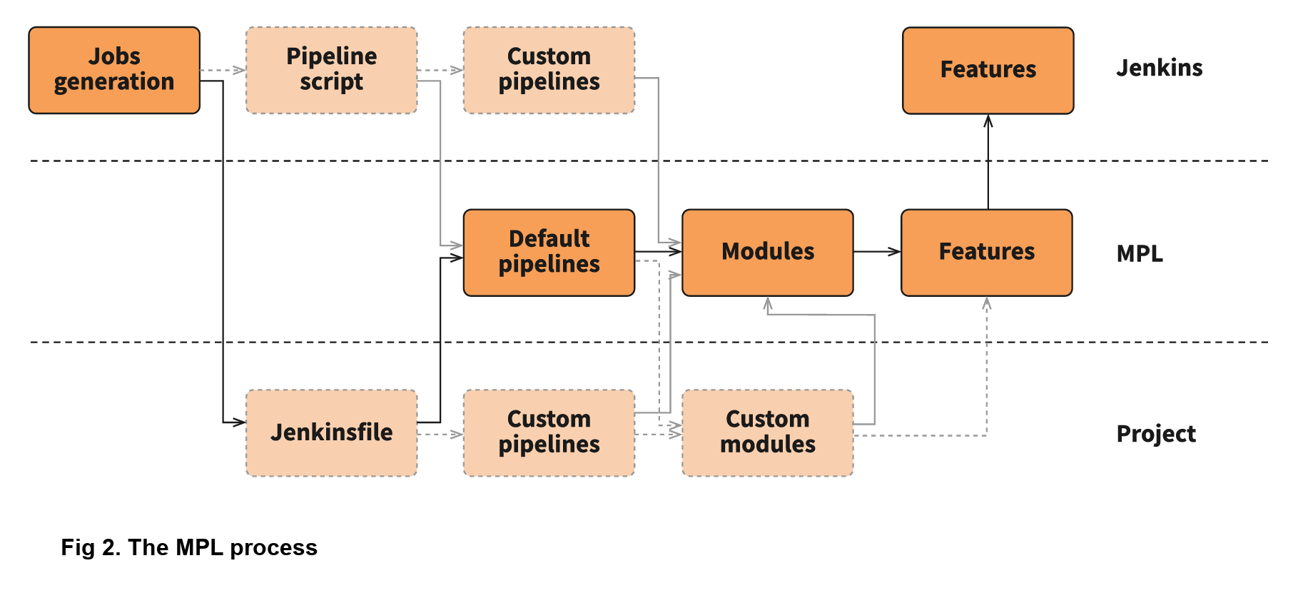 Developing a modular pipeline library to improve DevOps