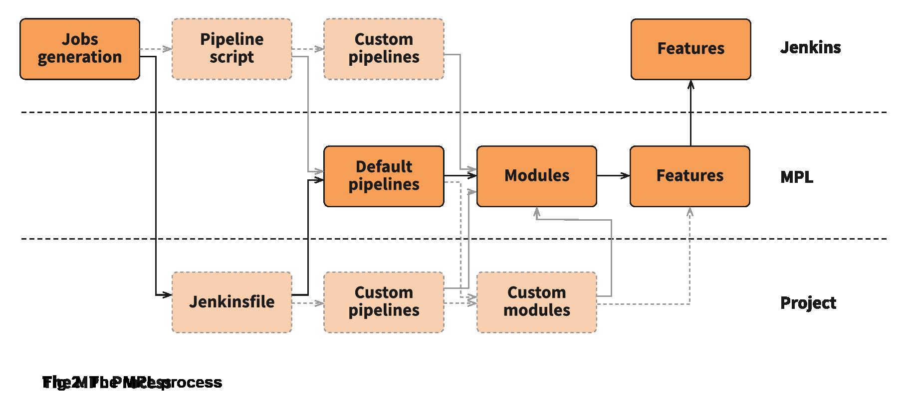 The MPL process