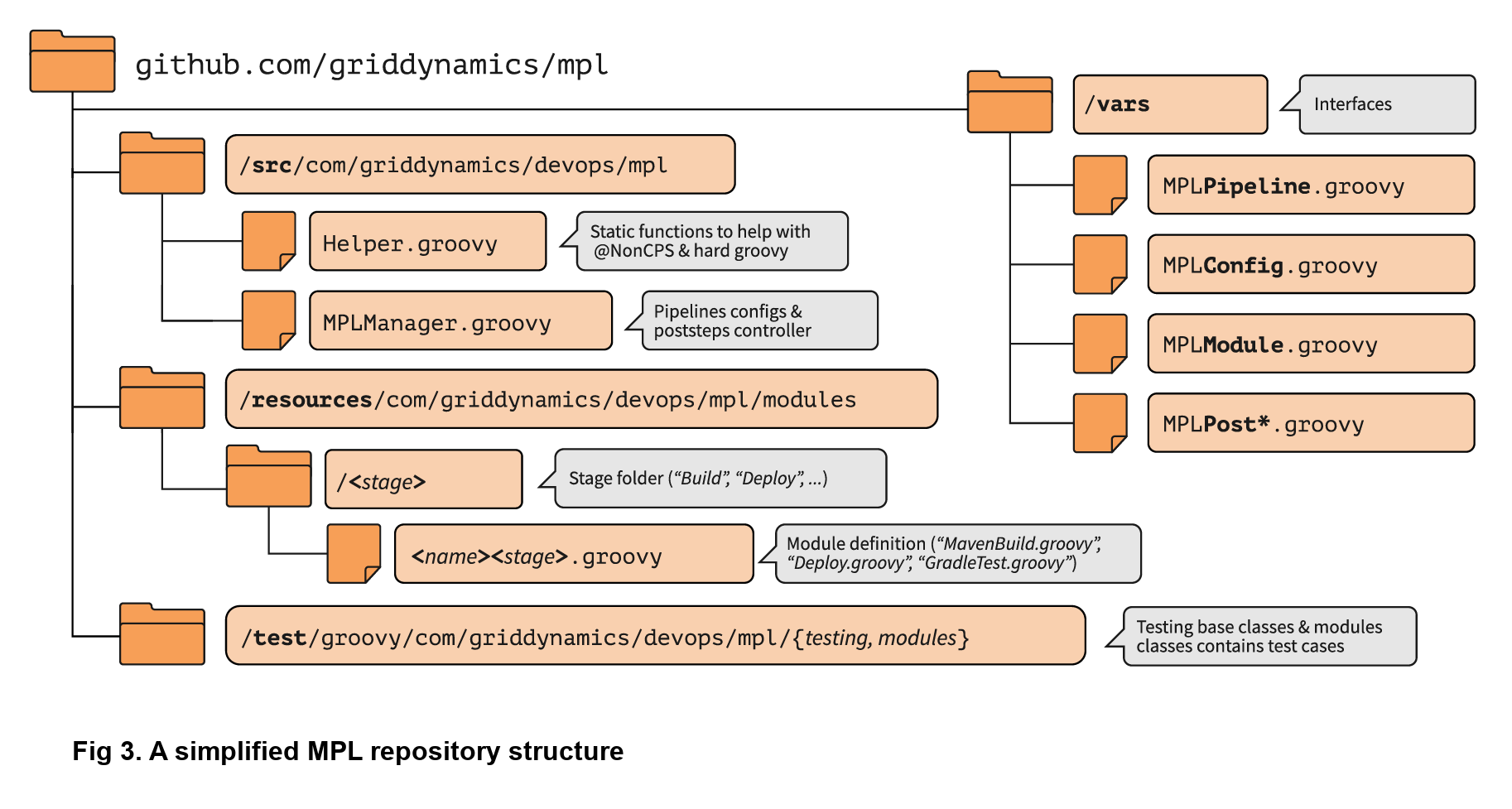 Simplified repository structure
