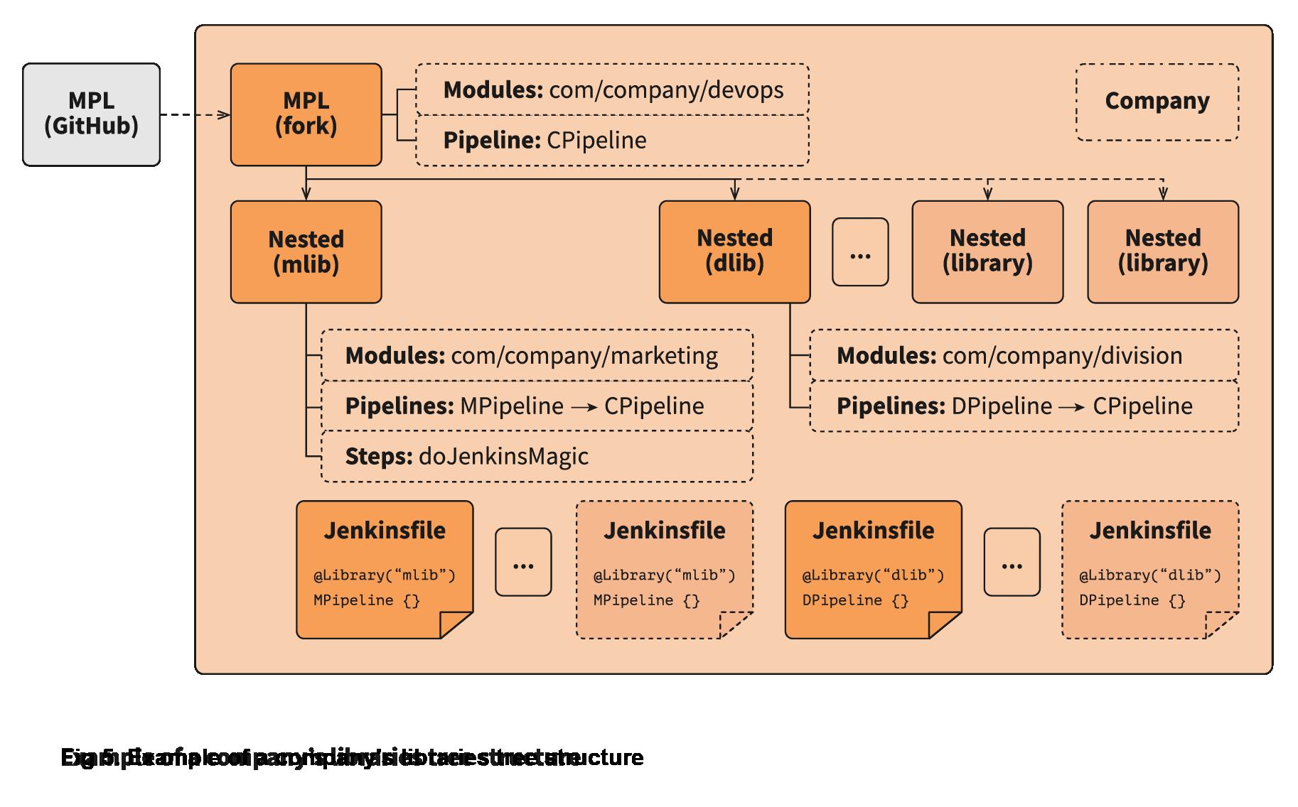 Company tree libraries