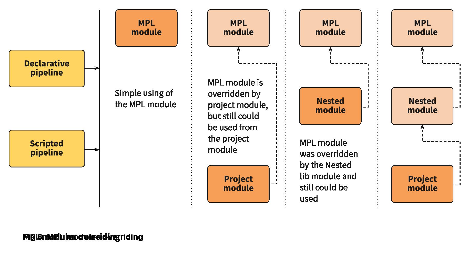 MPL modules overriding