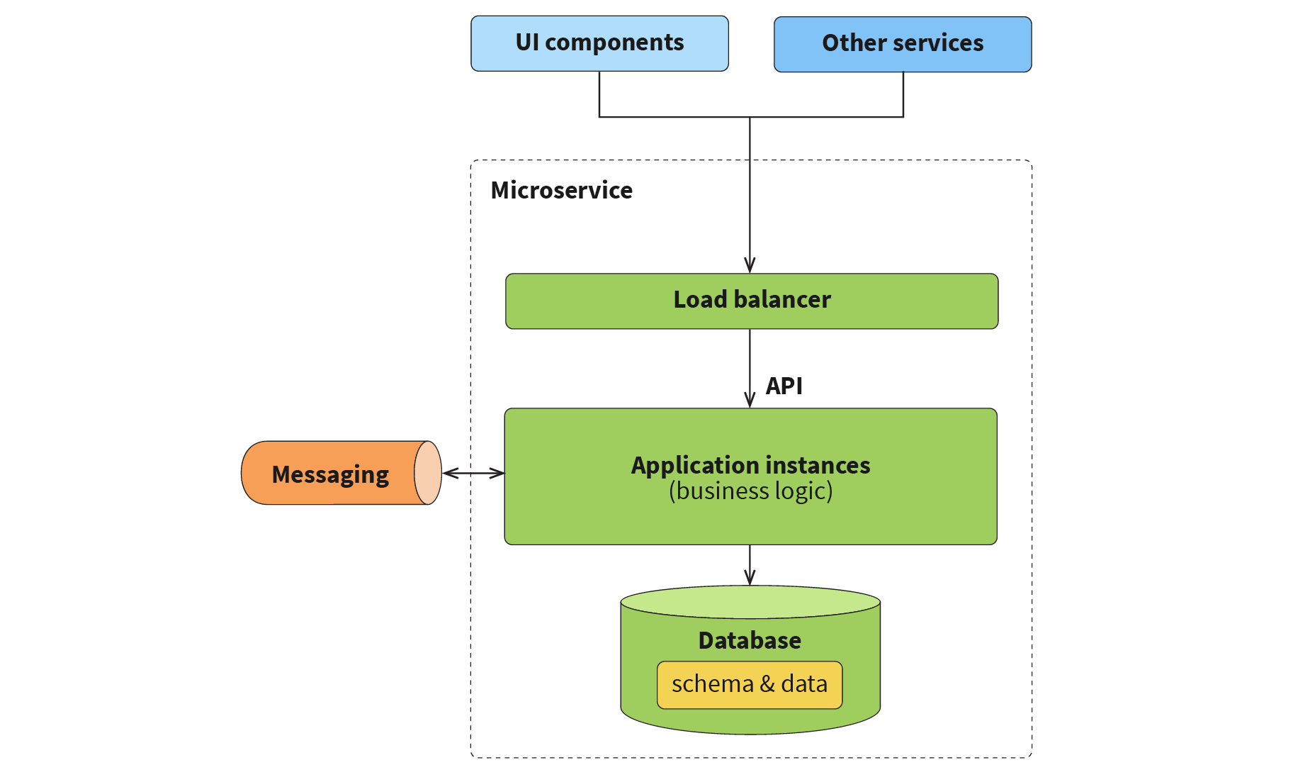 Microservices-layout