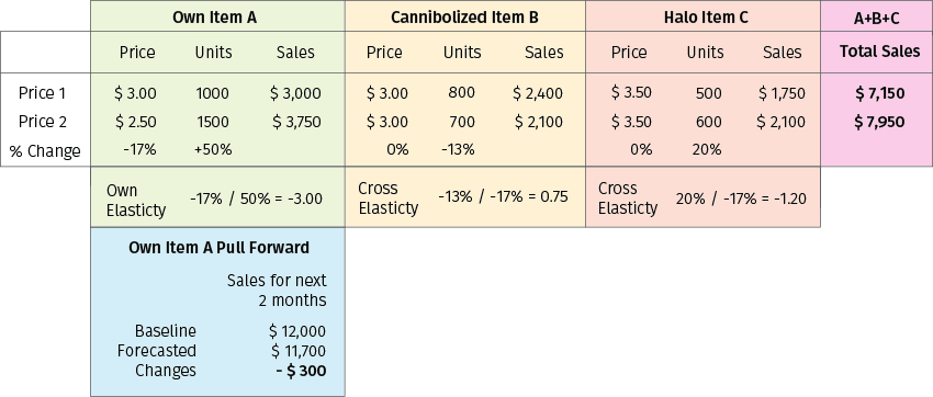 Retail price modeling for replenishable and seasonal products