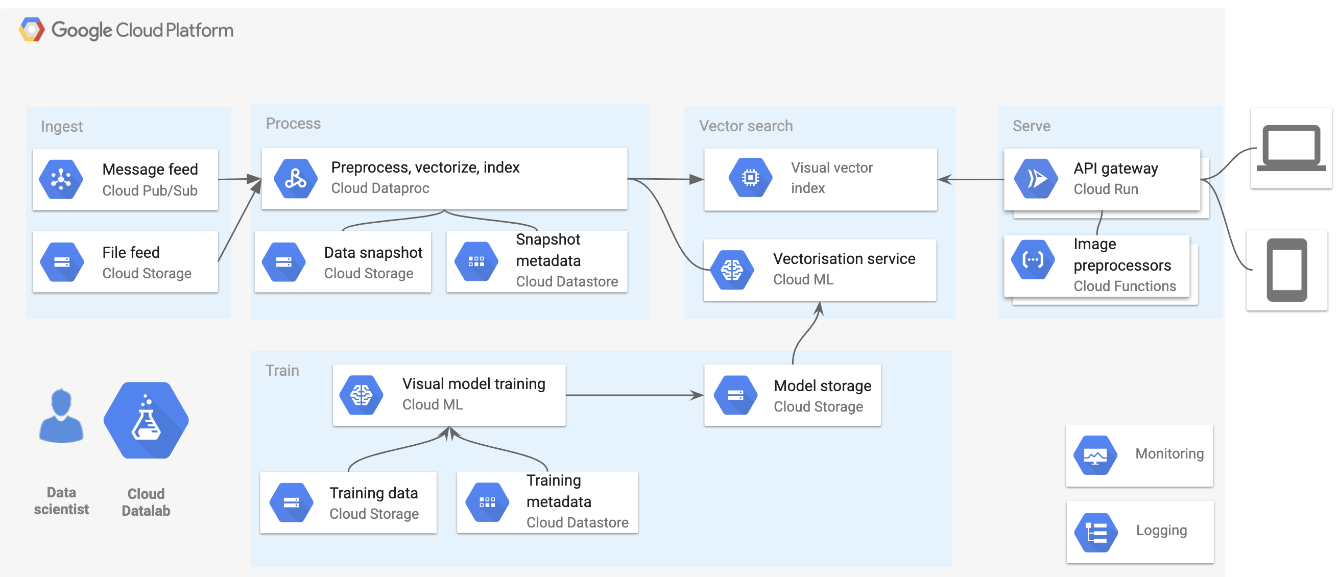 Google Cloud Platform flow chart