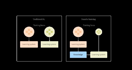 GTransfer-Learning