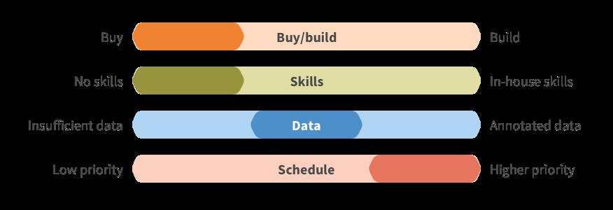 Platform providers
