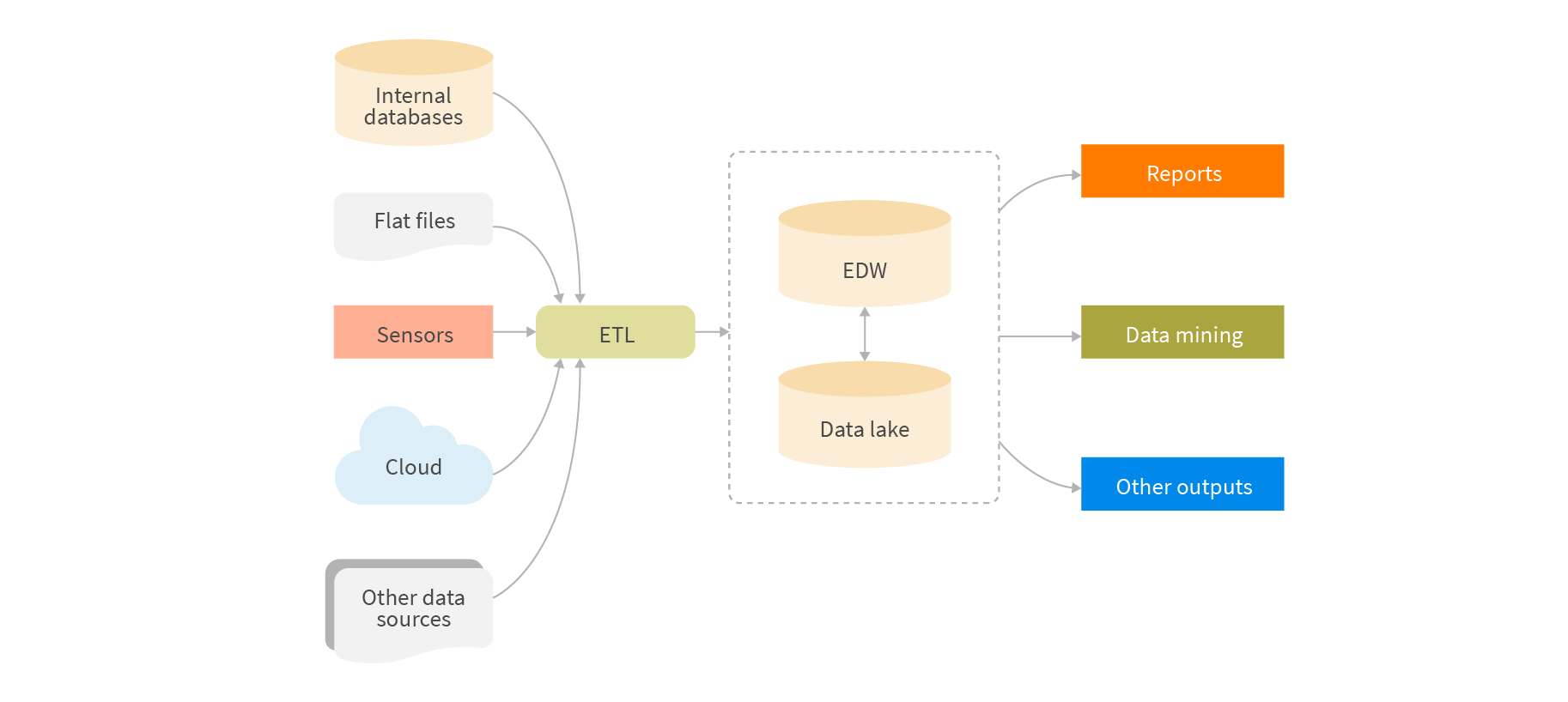 Typical data flow