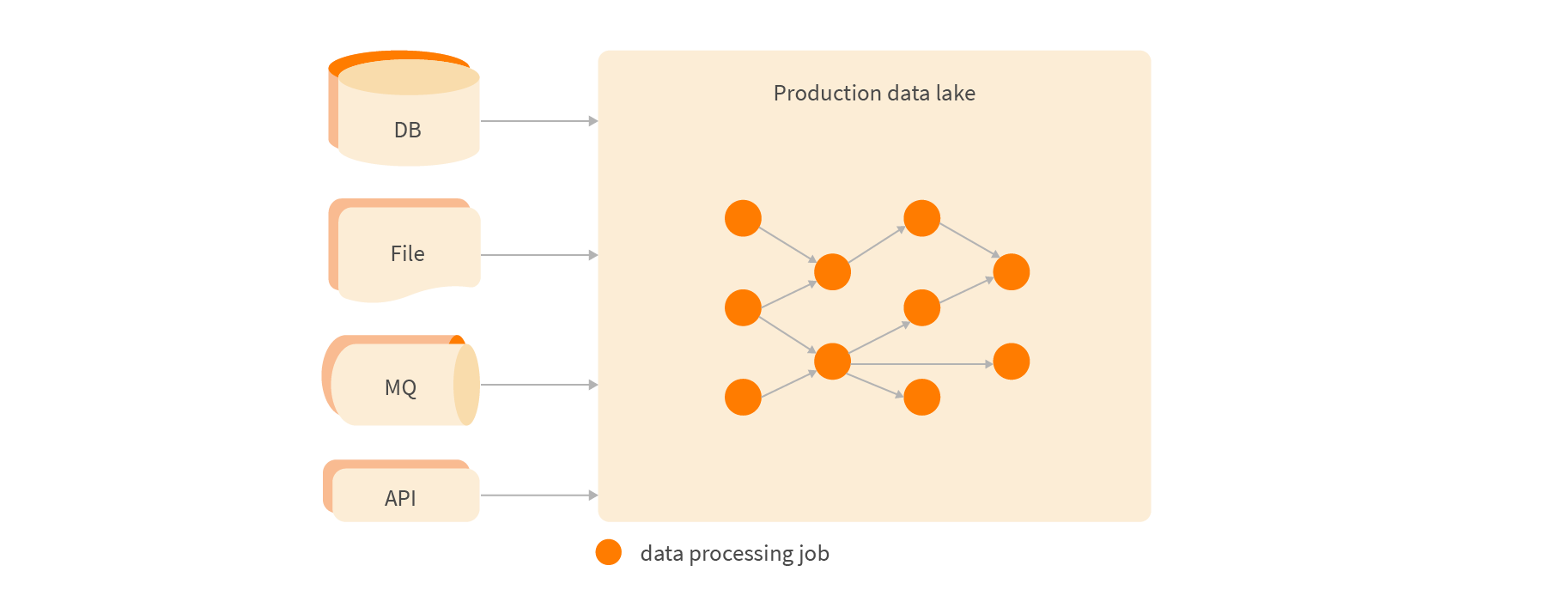 Data lake with no data quality monitoring