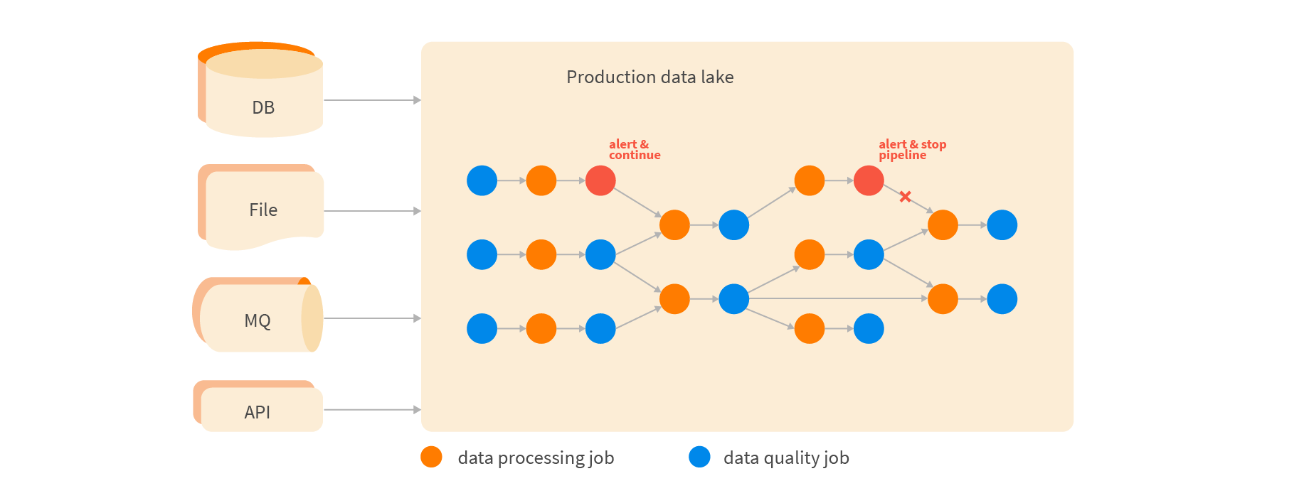 Data quality jobs get inserted