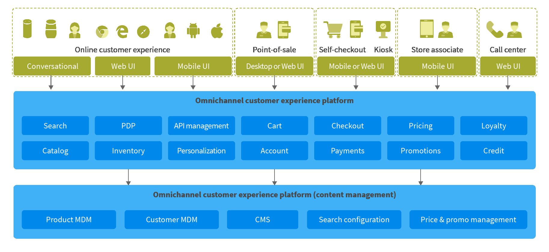 Comprehensive commerce architecture