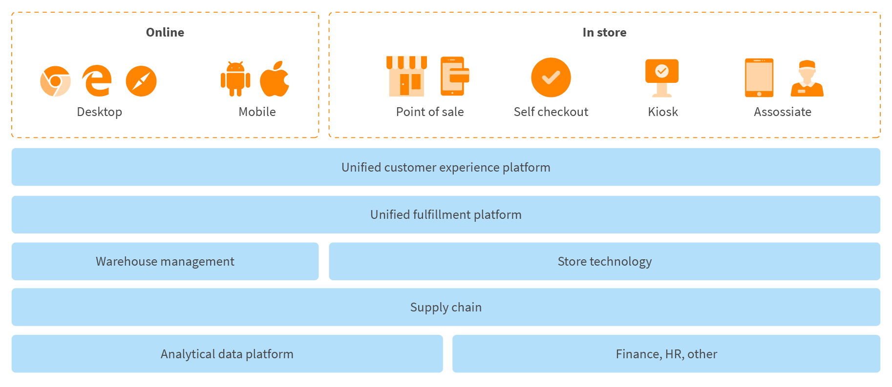unified commerce services