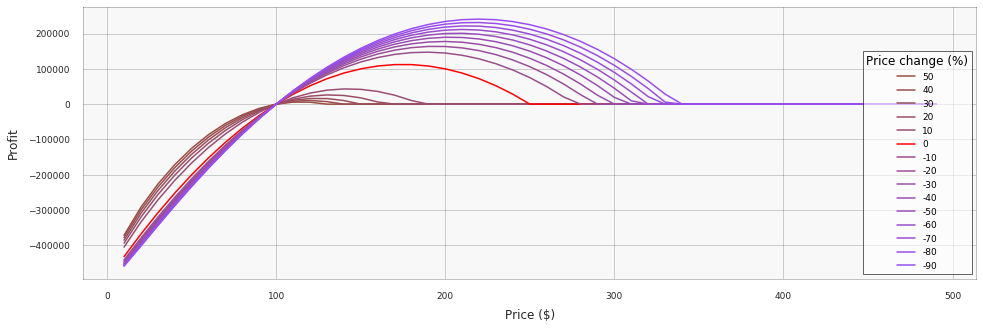 hilo-pricing-demand-functions