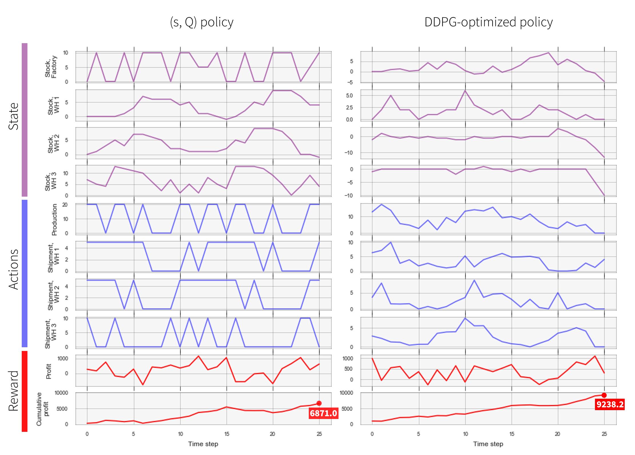 supply-chain-policy-trace-sQ-vs-DDPG