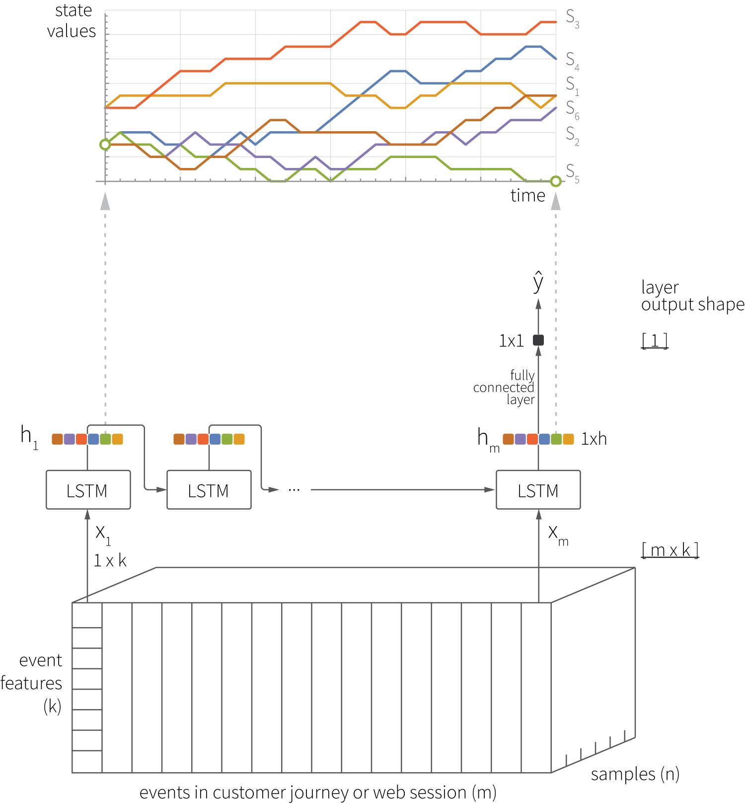 02-lstm-event-modeling-1