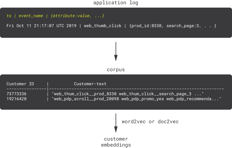 06-customer2vec-from-application-log-1