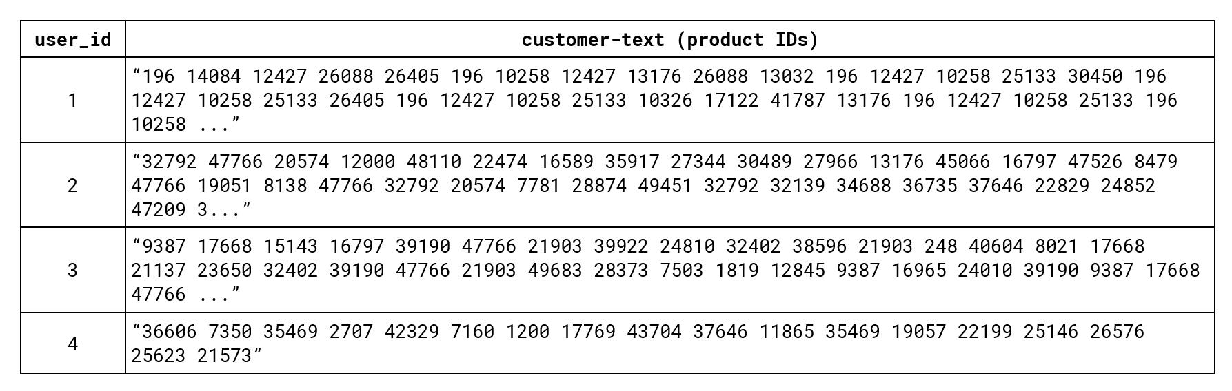 10-customer2vec-input-for-doc2vec-example