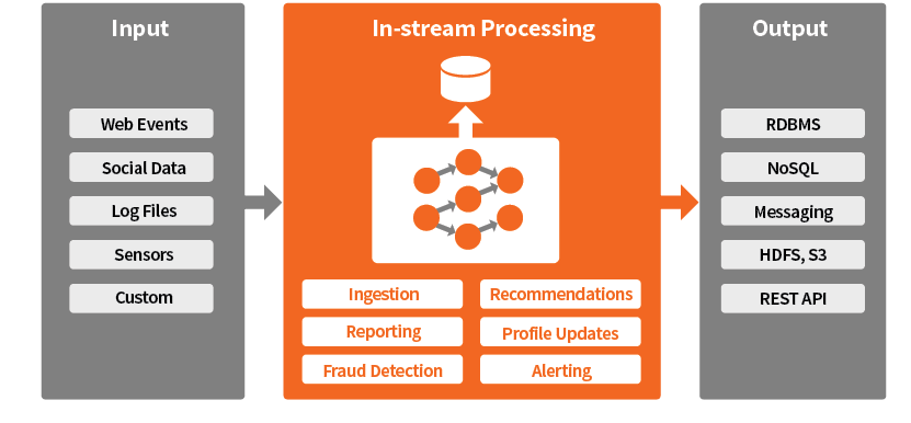 Common Usage Pattern for In-Stream Analytics