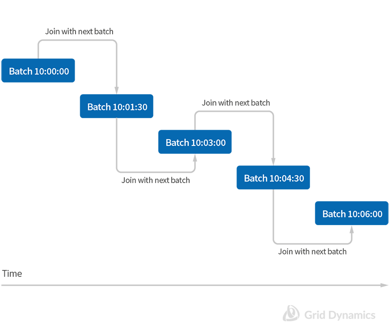 Visualization of join batches in spark