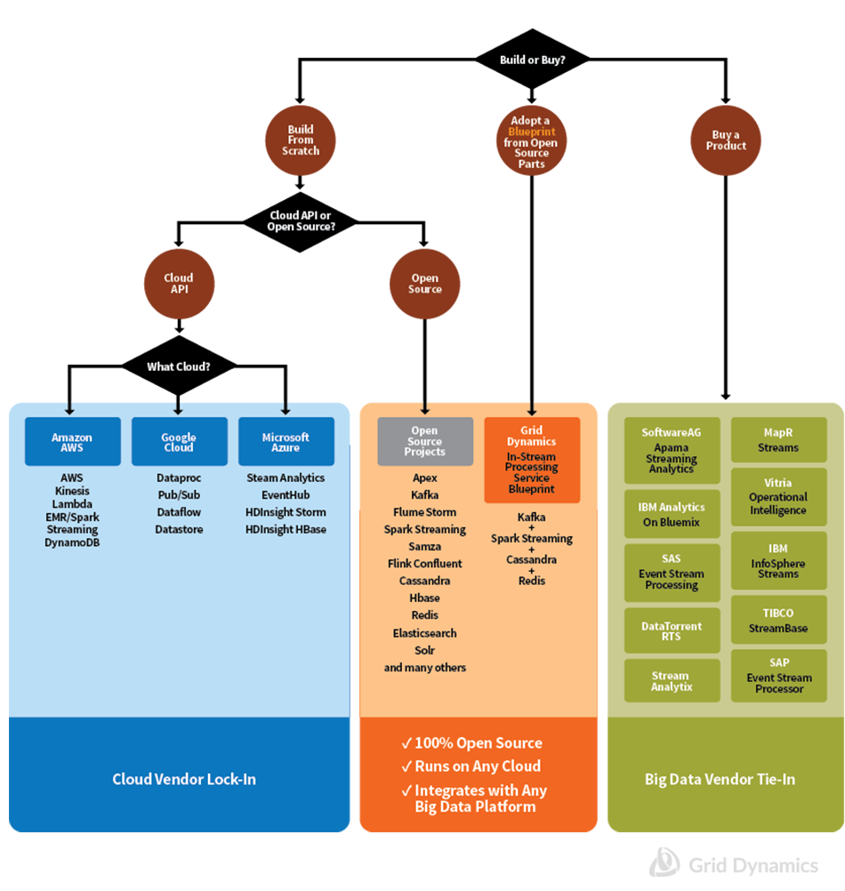 Overview of In-Stream Processing Solutions on the Market