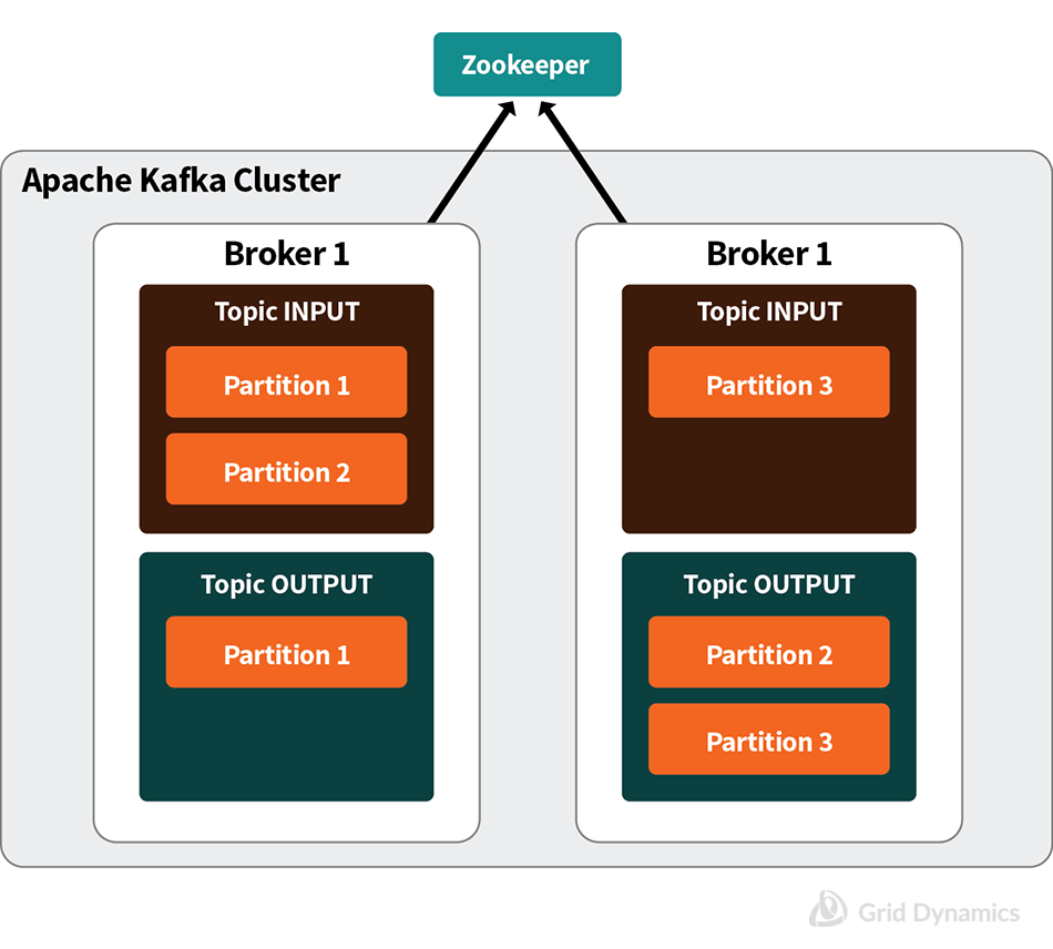 Highly Available Apache Kafka Configuration ; Zookeeper, Apache Kafka Cluster