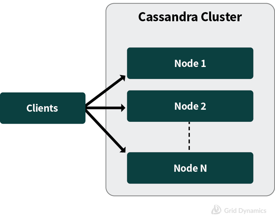 Highly Available Cassandra Configuration ; Cluster Manager, Spark Driver, Spark Executor, HDFS NameNode, HDFS DataNode