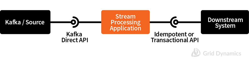 Spark Streaming integration ensuring 'exactly once' delivery semantics