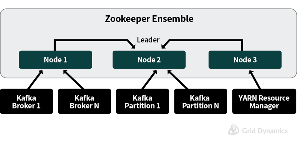 Highly Available ZooKeeper Ensemble Configuration ; Kafka Partition, Zookeeper Ensemble Nodes, YARN Resource Manager