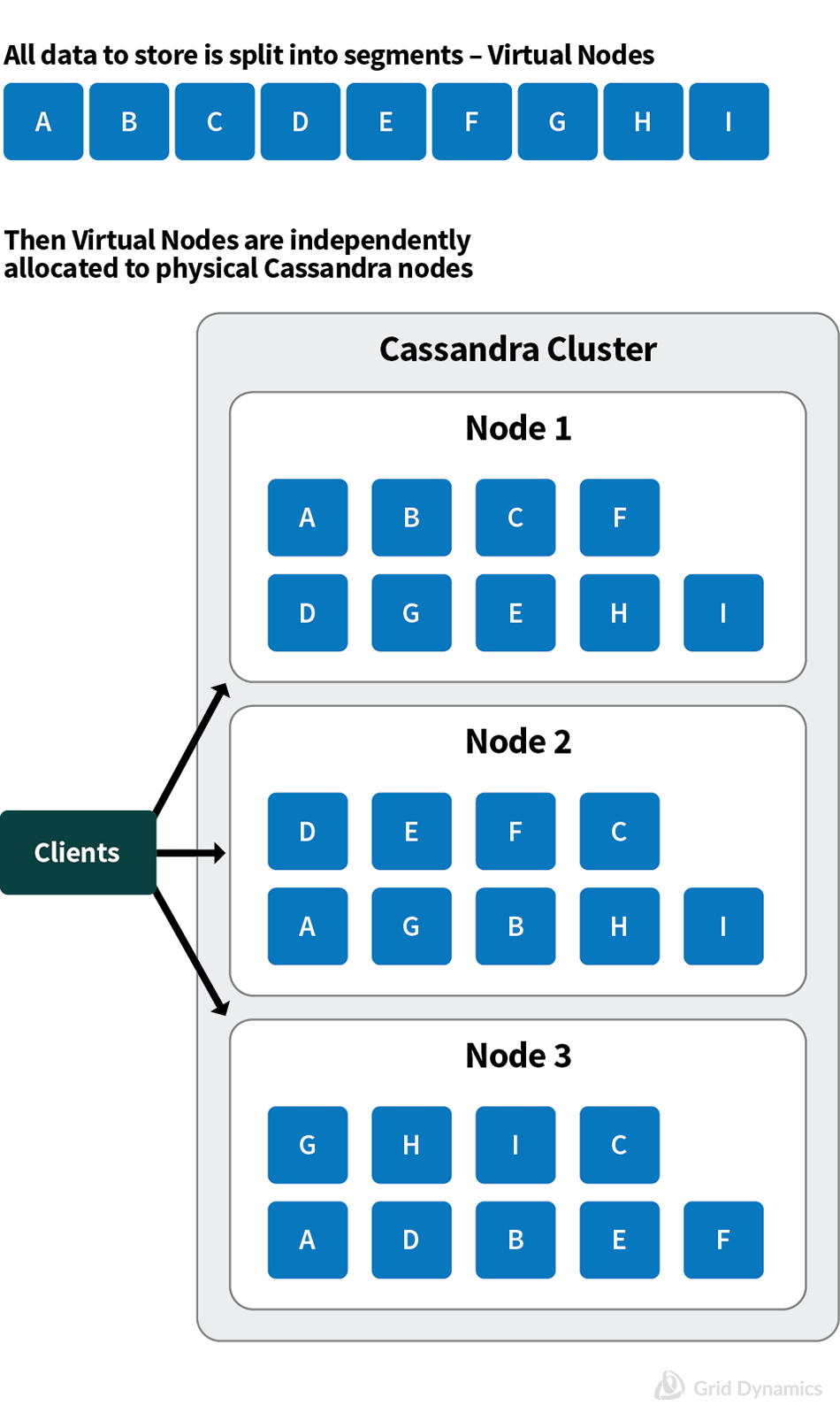 Data replication across Cassandra cluster ; Virtual Nodes, Physical Cassandra Nodes