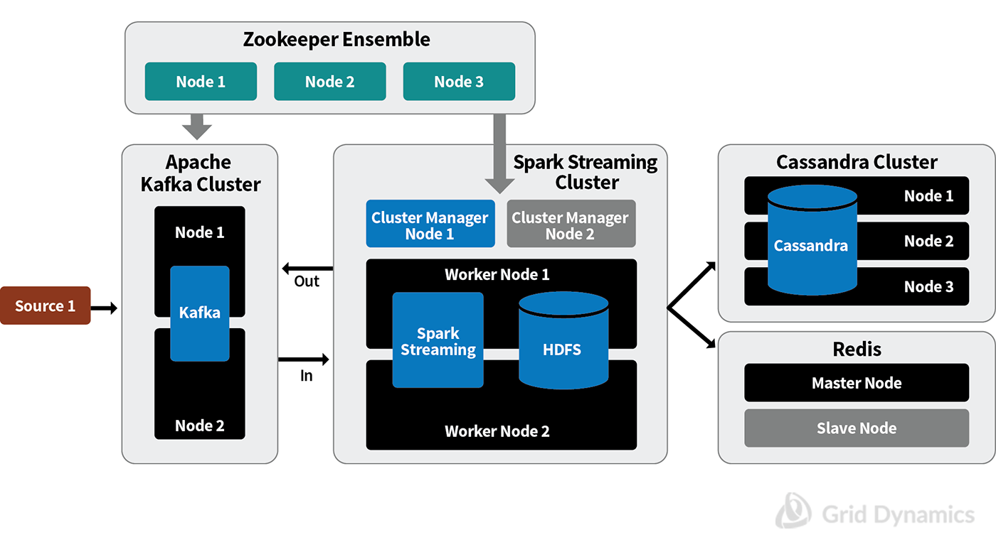 High Availability design ; Zookeeper Ensemble, Spark Streaming Cluster, Cassandra Cluster, Redis