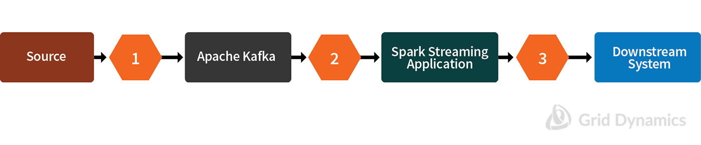 End-2-end data processing chain ; Apache Cluster, Spark Streaming Application, Downstream System
