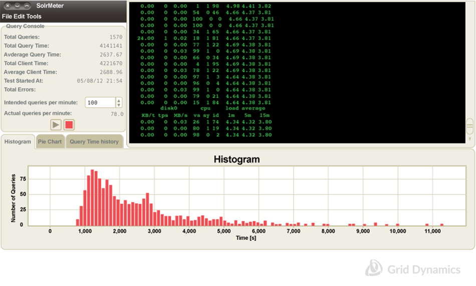 SolrMeter histogram of query time join response time