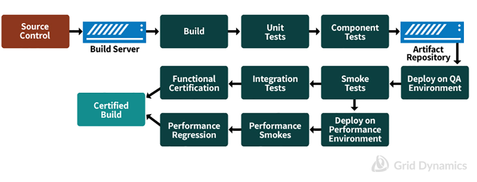 Common view of Continuous Integration Pipeline