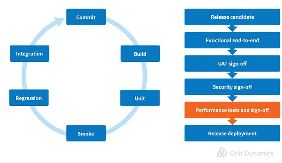 Continuous Integration Pipeline and One-Time Release Performance Sign-off