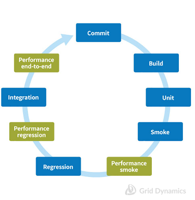 Continuous Integration Pipeline with Performance Testing steps
