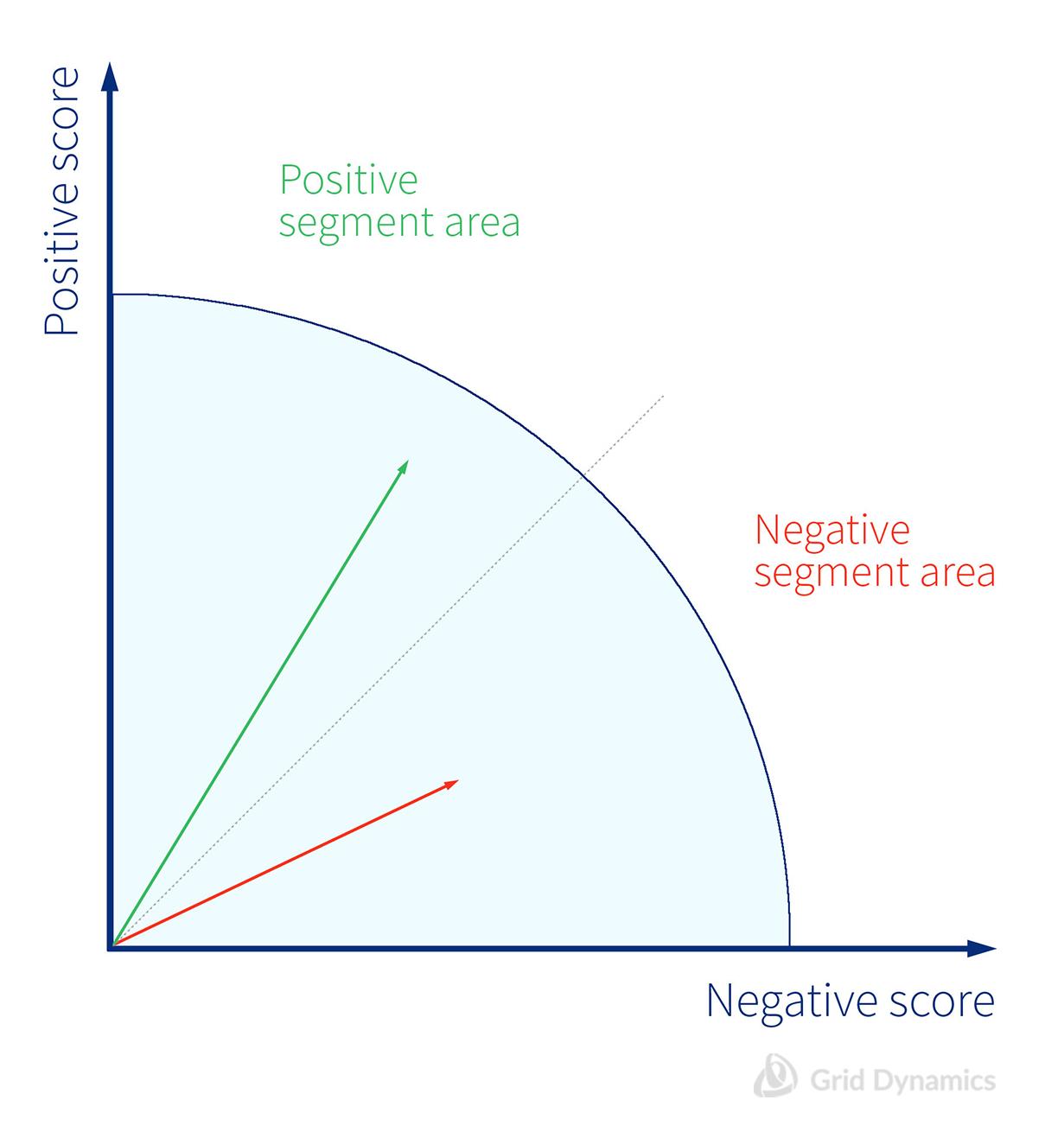 Lexicon based scoring model
