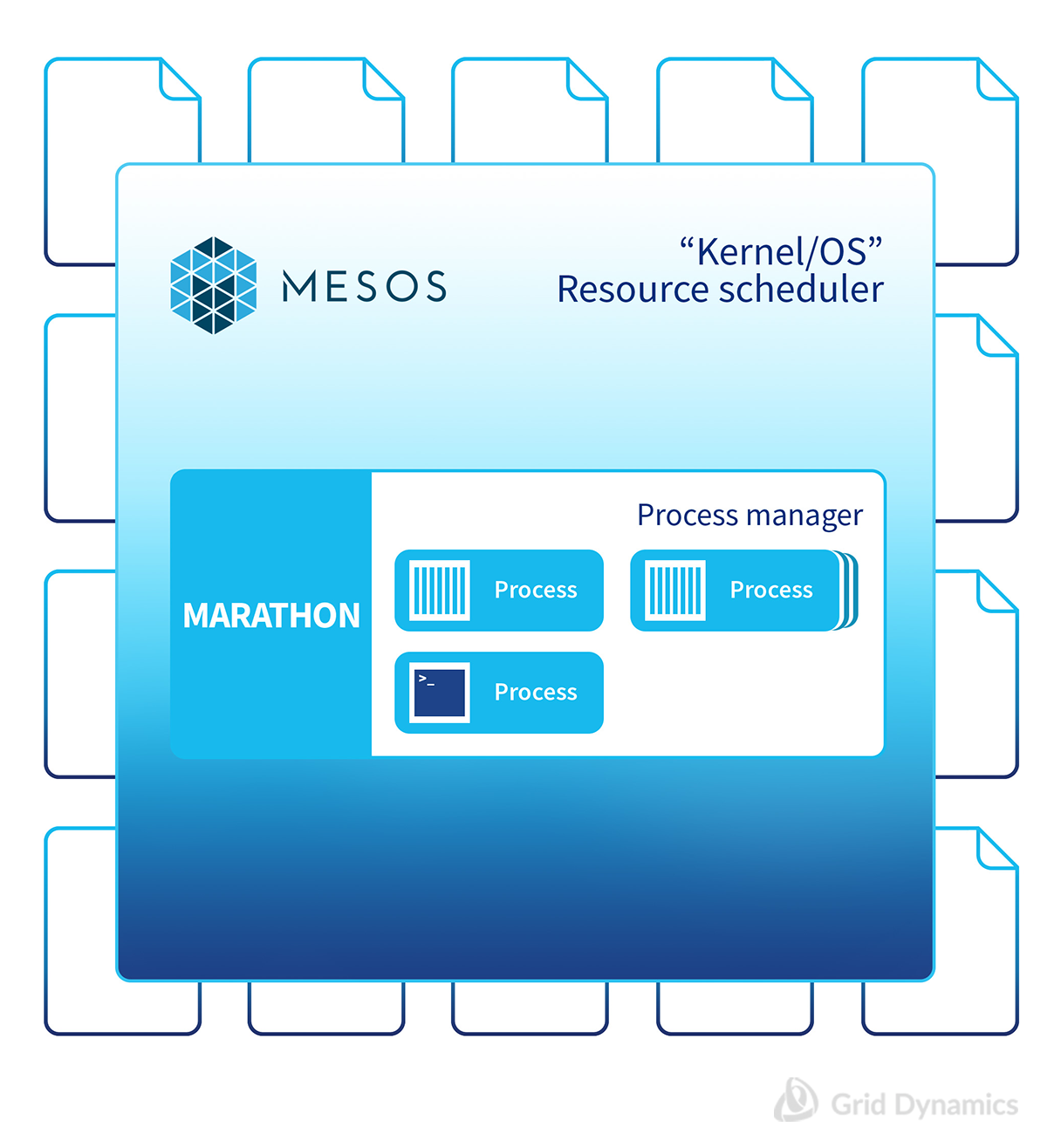 Marathon - the easy to use process manager for Mesos cluster