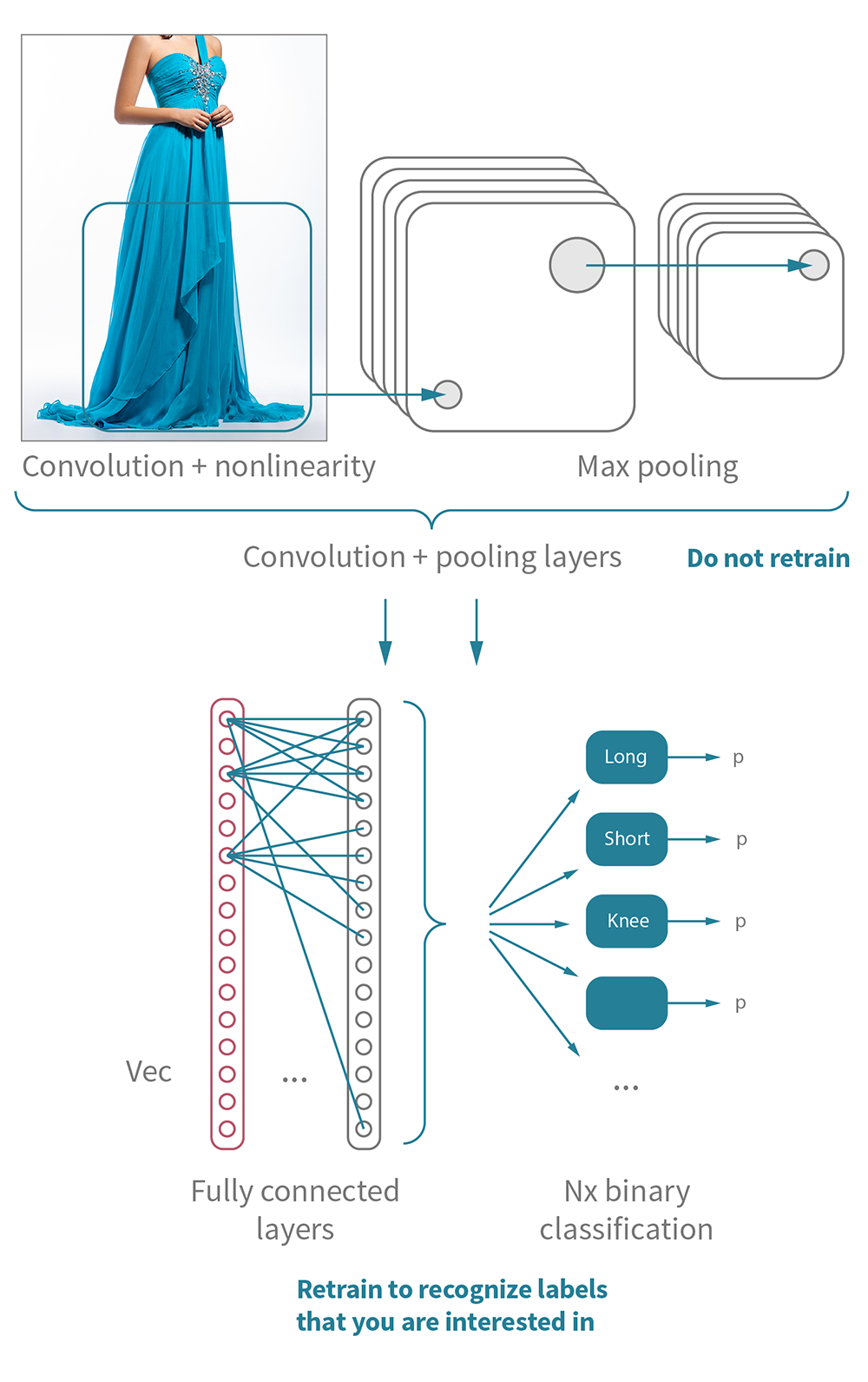 Illustration of retraining the fully connected layer in a Convolutional Neural Network to recognize new labels for e-commerce use case.