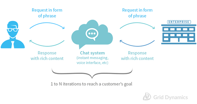 visual of a customer and enterprise interaction via instant messenger